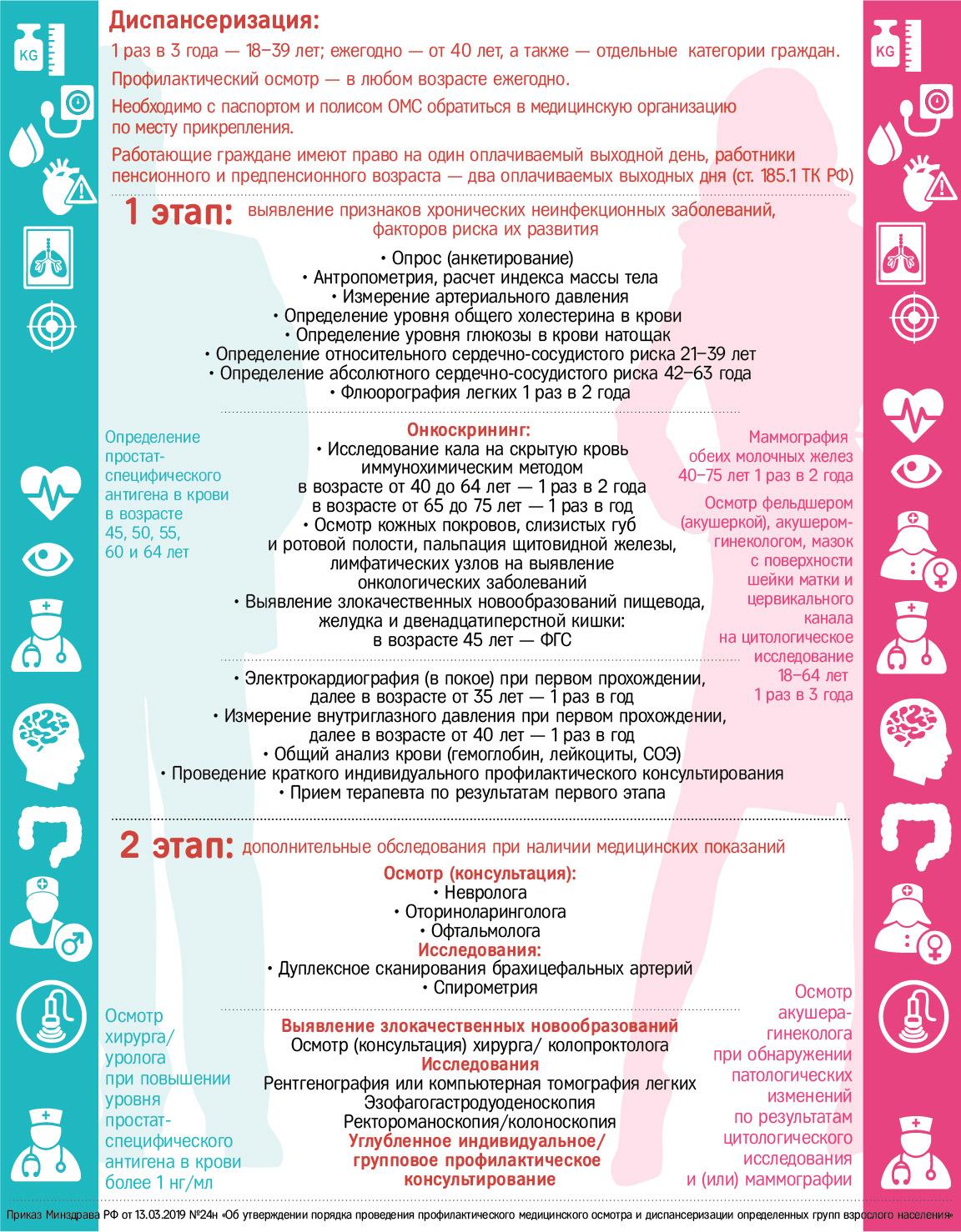 Информация о порядке прохождения диспансеризации